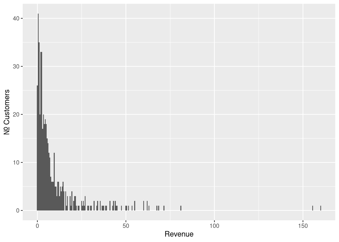 Samples from Pareto Type II distribution with scale=10, shape=2 and location=0
