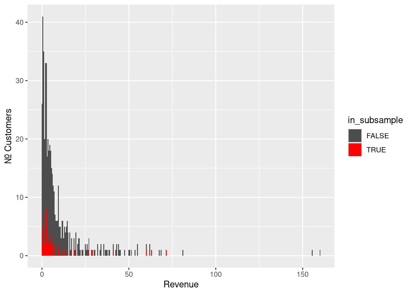 Subsampling 5% of the original sample
